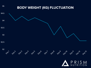 Body weight fluctuation