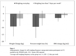 Fat loss and daily self-weighing